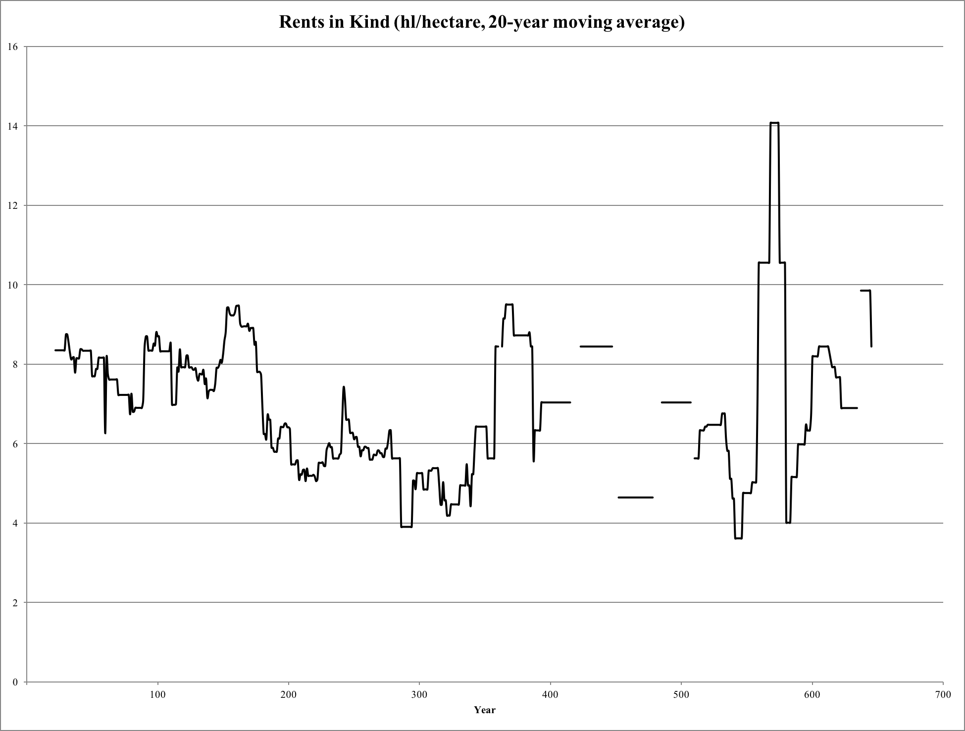 Prices, Rents, and Wages in the Roman Empire
